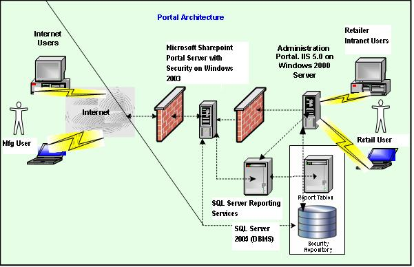 Sql server performance business intelligence in for Architecture bi