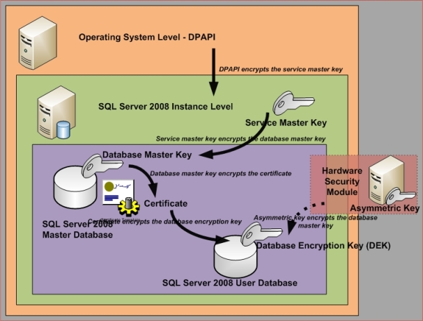 SQL Server Performance Transparent Data Encryption in SQL Server 2008